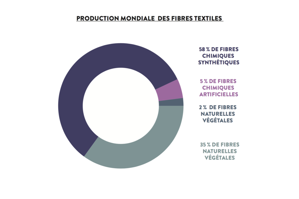 fibres-textiles-chimique-artificielle-proteinique-cellulosique-synthetique-biomasse-fossile-naturelle-organique-animale-vegetale
