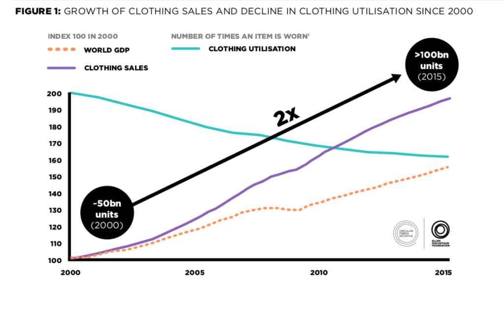 growth-of-clothing-sale-and-decline-in-clothing-utilisation