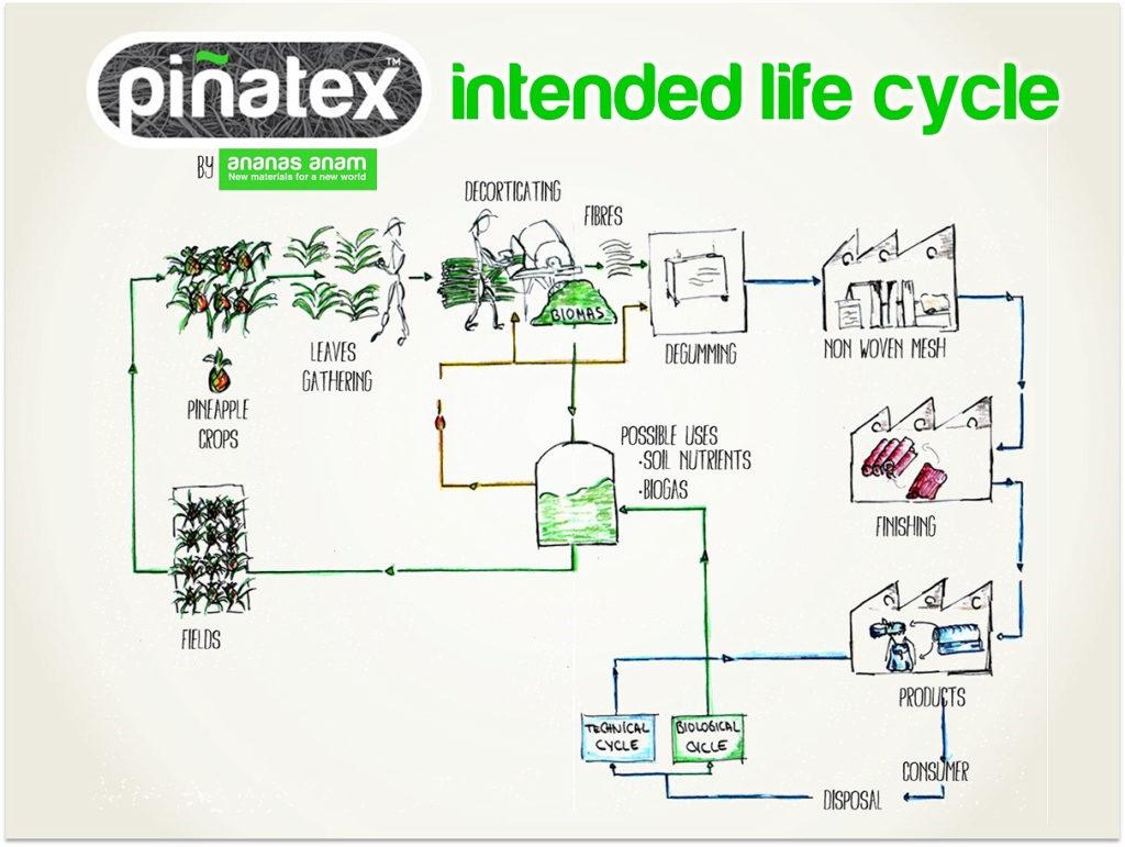 cycle-vie-pinatex-fibre-textile